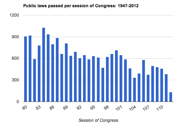 Public Laws Passed Per Congress