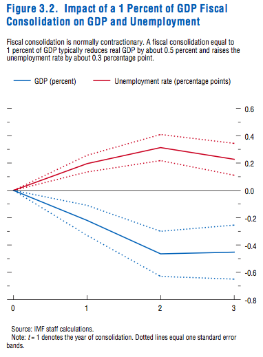 Fiscal Austerity GDP and Unemployment