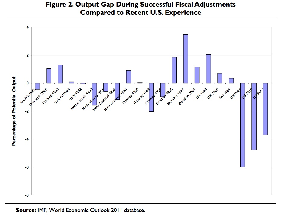 Output Gap Fiscal Adjustments