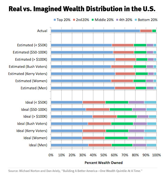 Real vs. Imagined Wealth Distribution