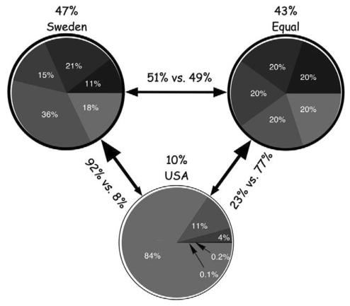 Wealth Distribution Preferences