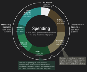 CBO Report on Federal Spending