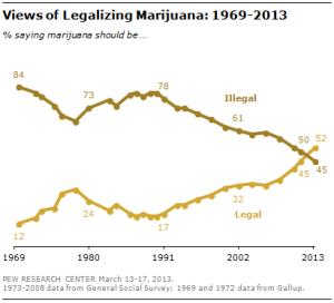 Public Opinion on Marijuana 1969-2013