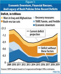 Whats Driving the Deficit