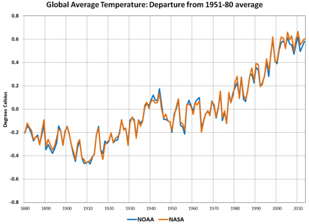 NOAA and NASA data