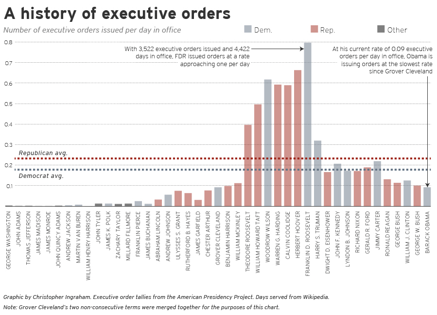 Executive Orders Graph
