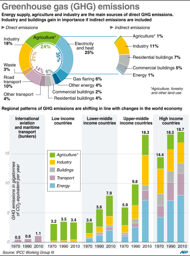 IPCC Graph on Climate Change
