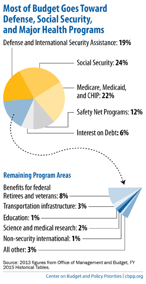 FY2013 Budget Pie Chart